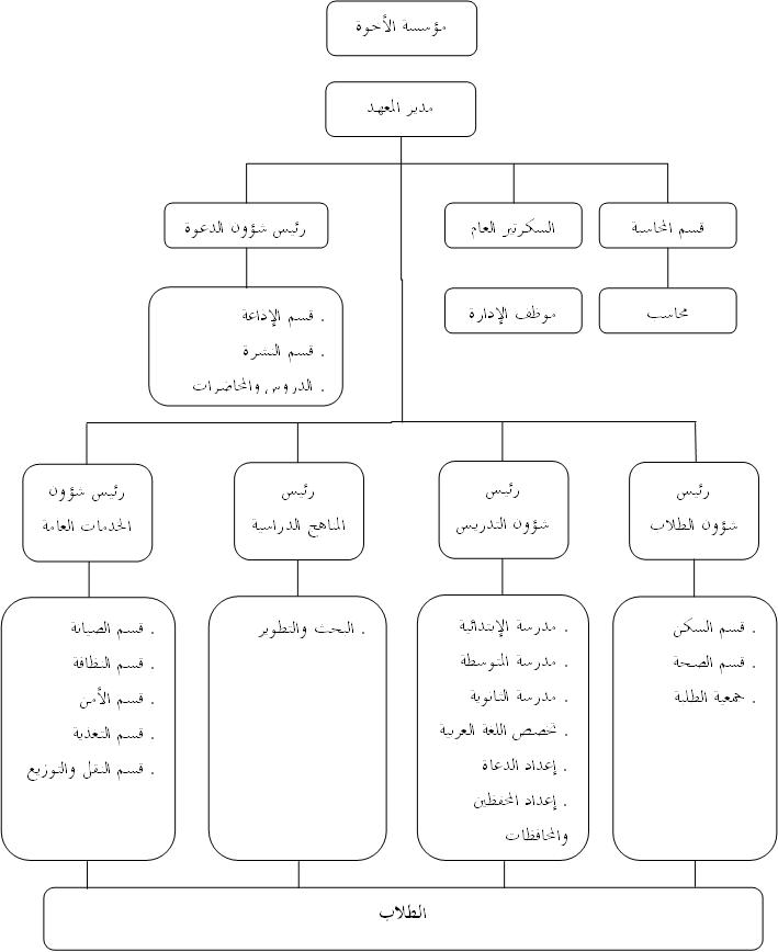 02 - الهيكل التنظيمي لمؤسسة الأخوة التعليمية