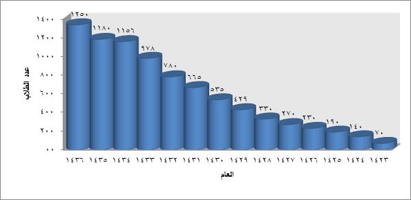 03 - بيان في عدد الطلاب خلال 14 سنة