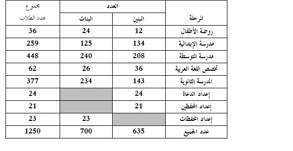 مجموع عدد الطلاب في العام الدراسي 1436 – 1437 هـ / 2015 – 2016 م